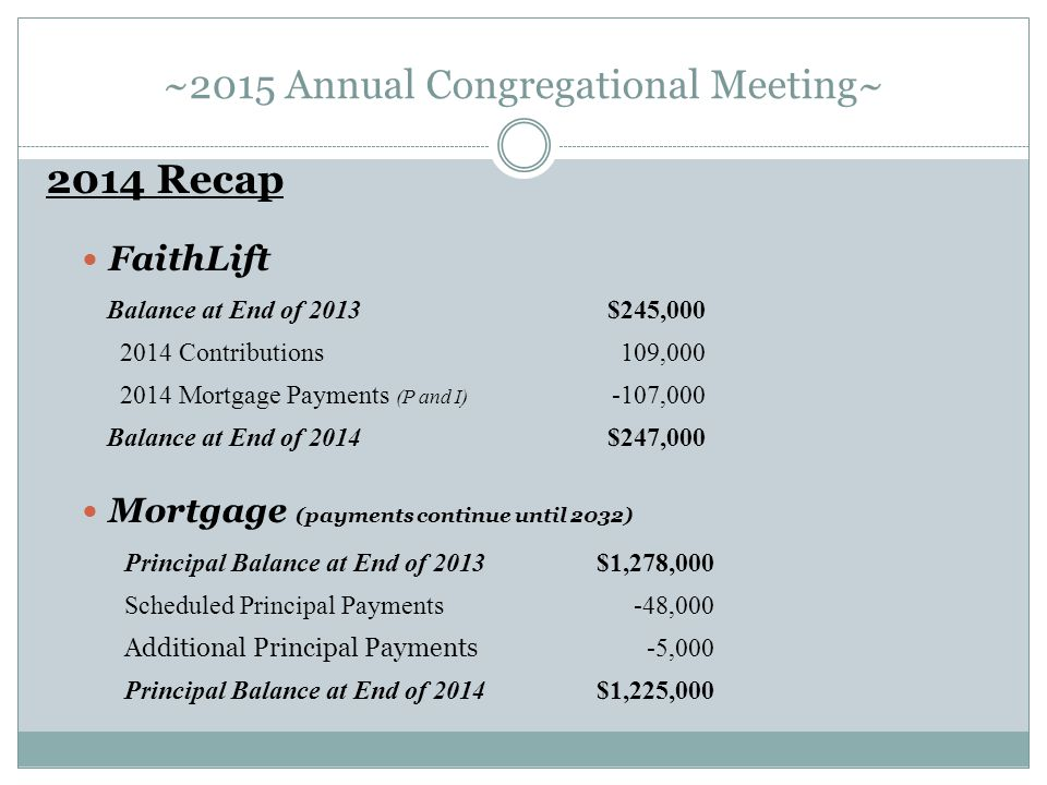 ~2015 Annual Congregational Meeting~ 2014 Recap FaithLift Mortgage (payments continue until 2032) Balance at End of 2013$245,000 2014 Contributions109,000 2014 Mortgage Payments (P and I) -107,000 Balance at End of 2014$247,000 Principal Balance at End of 2013$1,278,000 Scheduled Principal Payments-48,000 Additional Principal Payments -5,000 Principal Balance at End of 2014$1,225,000