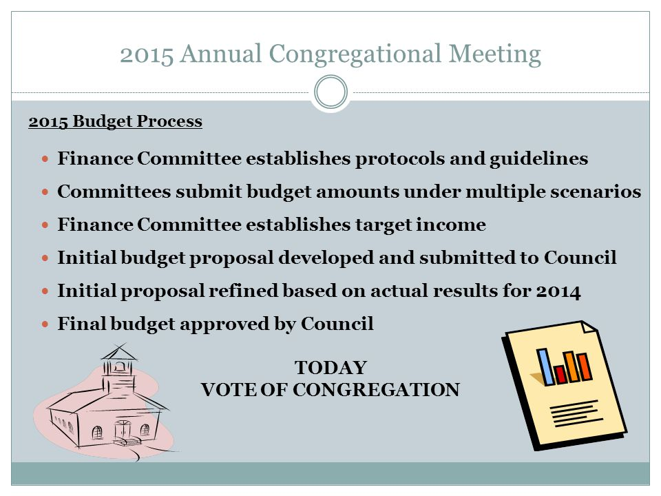 2015 Annual Congregational Meeting Finance Committee establishes protocols and guidelines Committees submit budget amounts under multiple scenarios Finance Committee establishes target income Initial budget proposal developed and submitted to Council Initial proposal refined based on actual results for 2014 Final budget approved by Council TODAY VOTE OF CONGREGATION 2015 Budget Process