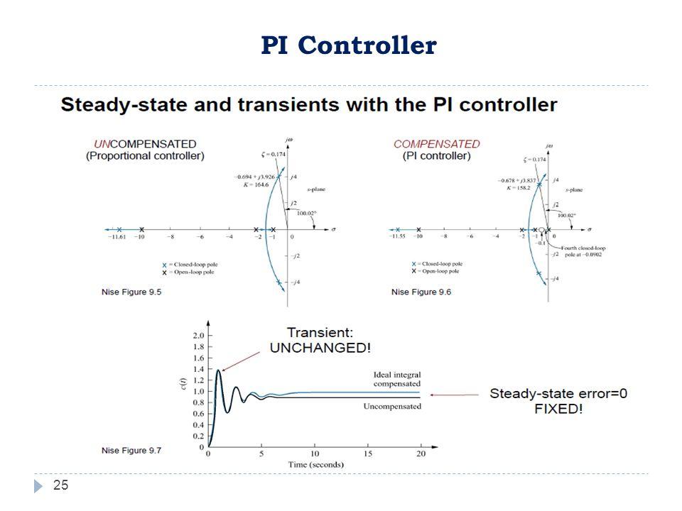 25 PI Controller