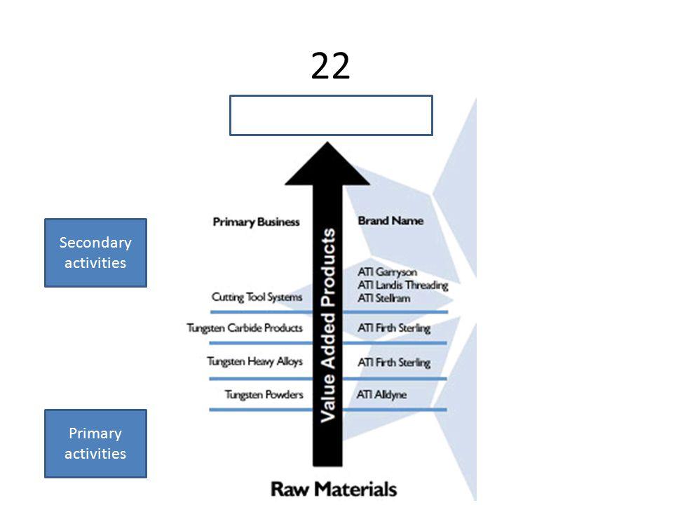 22 Primary activities Secondary activities