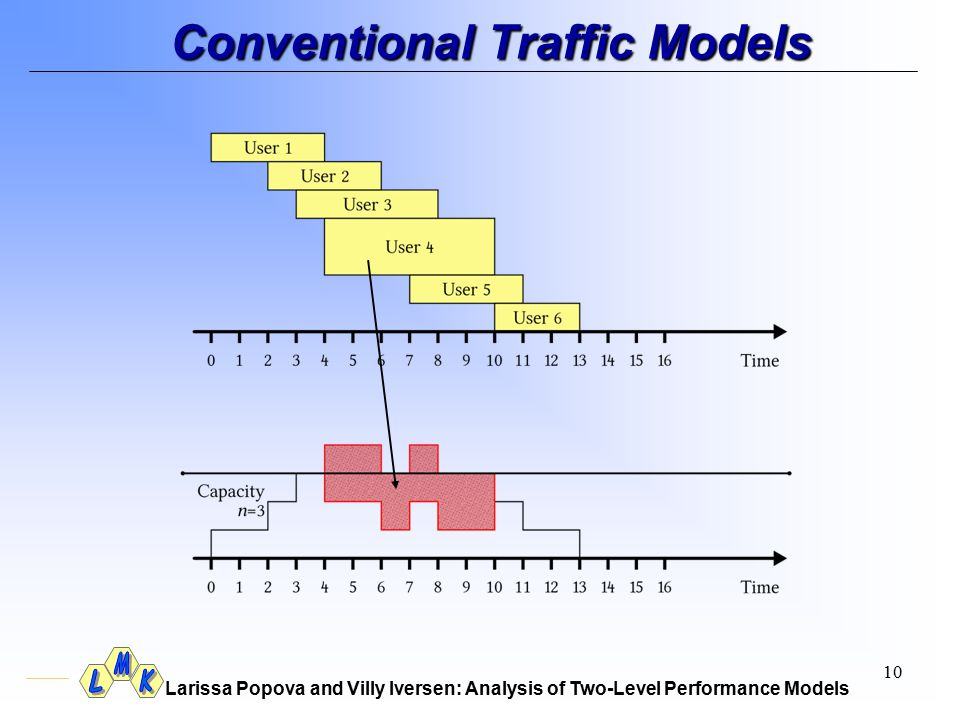 Larissa Popova and Villy Iversen: Analysis of Two-Level Performance Models 10 Conventional Traffic Models