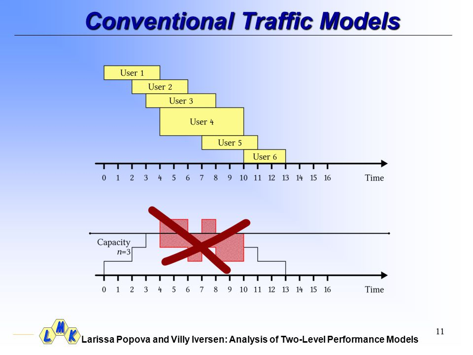 Larissa Popova and Villy Iversen: Analysis of Two-Level Performance Models 11 Conventional Traffic Models
