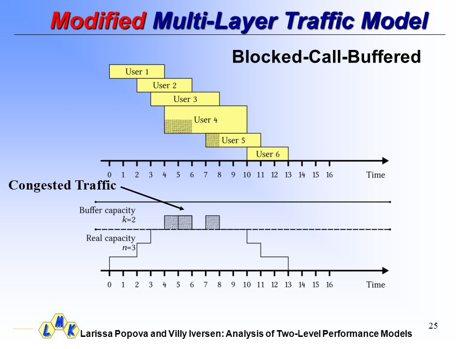 Larissa Popova and Villy Iversen: Analysis of Two-Level Performance Models 25 Modified Multi-Layer Traffic Model Congested Traffic Blocked-Call-Buffer