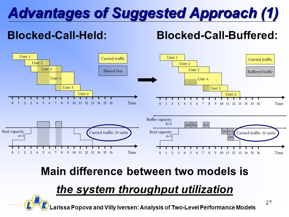 Larissa Popova and Villy Iversen: Analysis of Two-Level Performance Models 27 Advantages of Suggested Approach (1) Main difference between two models