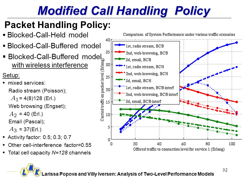 Larissa Popova and Villy Iversen: Analysis of Two-Level Performance Models 32 Modified Call Handling Policy Packet Handling Policy:  B Blocked-Call-