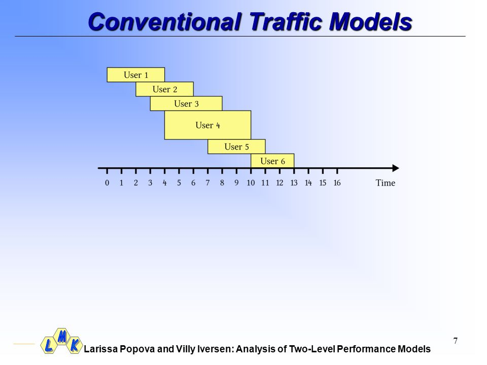 Larissa Popova and Villy Iversen: Analysis of Two-Level Performance Models 7 Conventional Traffic Models