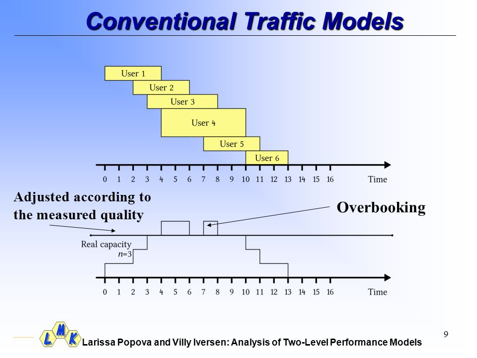 Larissa Popova and Villy Iversen: Analysis of Two-Level Performance Models 9 Overbooking Adjusted according to the measured quality Conventional Traff