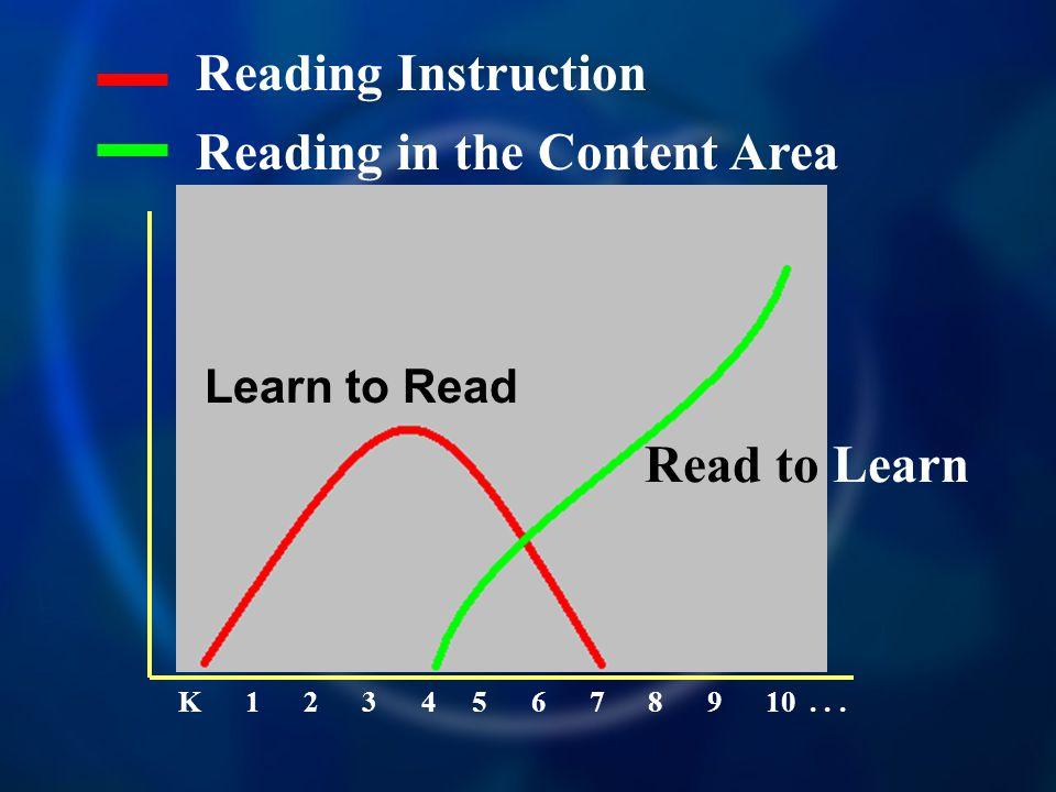 Reading Instruction K 1 2 3 4 5 6 7 8 9 10...