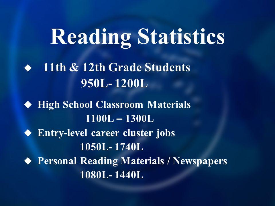 Reading Statistics  11th & 12th Grade Students 950L- 1200L  High School Classroom Materials 1100L – 1300L  Entry-level career cluster jobs 1050L- 1740L  Personal Reading Materials / Newspapers 1080L- 1440L