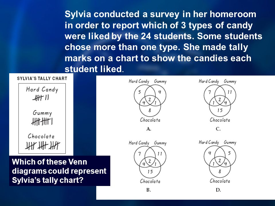 Sylvia conducted a survey in her homeroom in order to report which of 3 types of candy were liked by the 24 students.