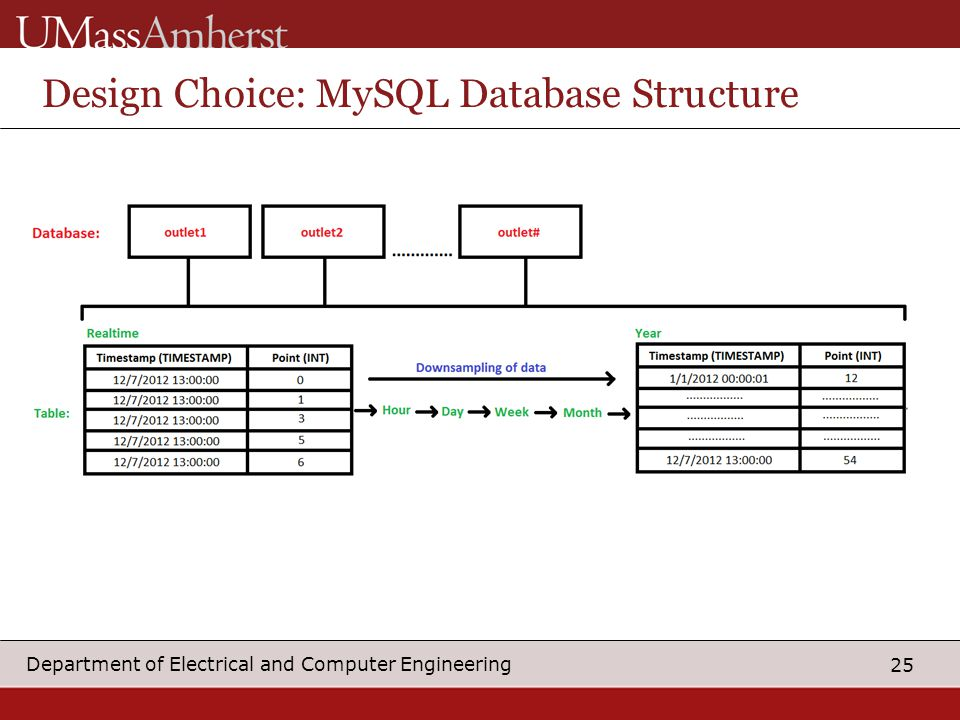 25 Department of Electrical and Computer Engineering Design Choice: MySQL Database Structure