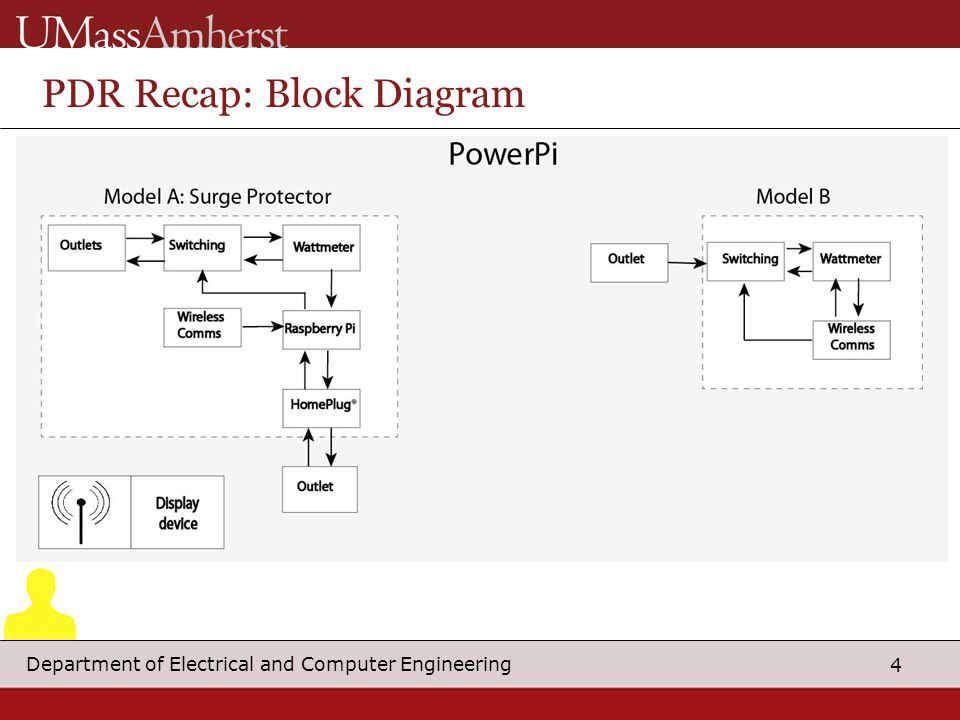4 Department of Electrical and Computer Engineering PDR Recap: Block Diagram