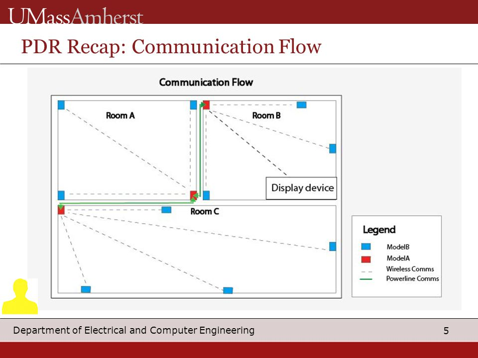 5 Department of Electrical and Computer Engineering PDR Recap: Communication Flow