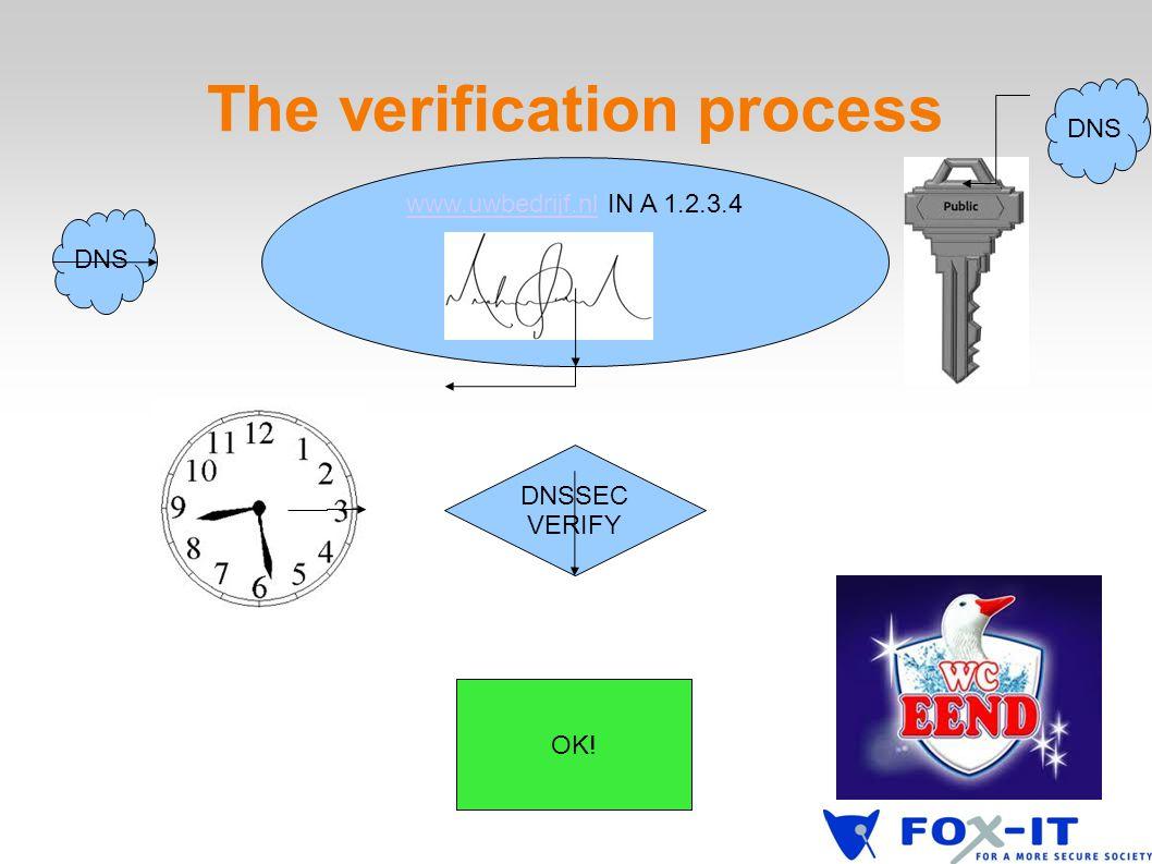 The verification process DNSSEC VERIFY www.uwbedrijf.nlwww.uwbedrijf.nl IN A 1.2.3.4 DNS OK! DNS