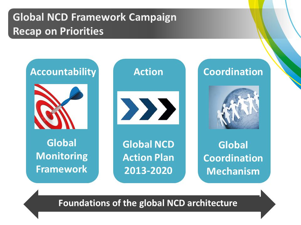 Global NCD Framework Campaign Recap on Priorities Global Monitoring Framework Global NCD Action Plan 2013-2020 Global Coordination Mechanism Foundatio