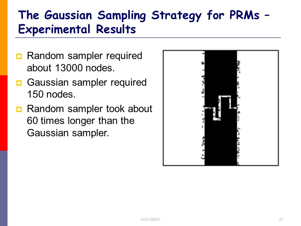 NUS CS524721 The Gaussian Sampling Strategy for PRMs – Experimental Results  Random sampler required about 13000 nodes.  Gaussian sampler required 1