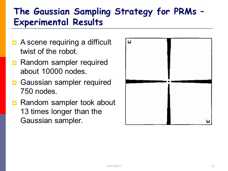 NUS CS524722 The Gaussian Sampling Strategy for PRMs – Experimental Results  A scene requiring a difficult twist of the robot.
