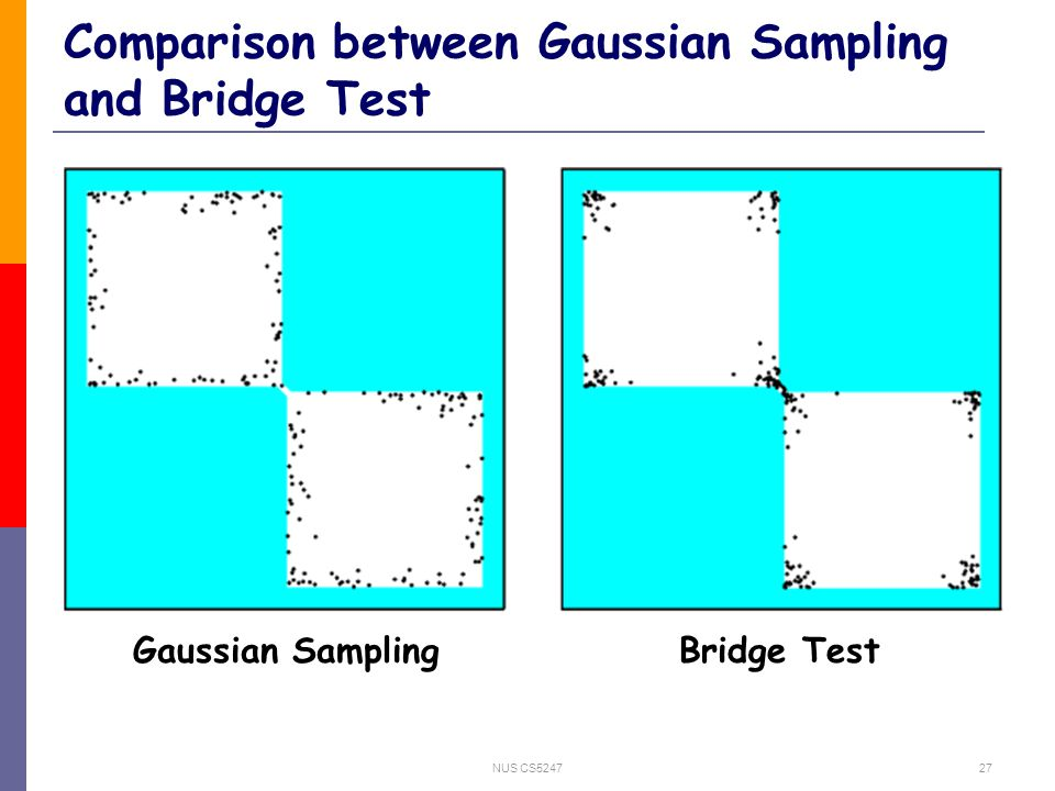 NUS CS524727 Comparison between Gaussian Sampling and Bridge Test Gaussian SamplingBridge Test