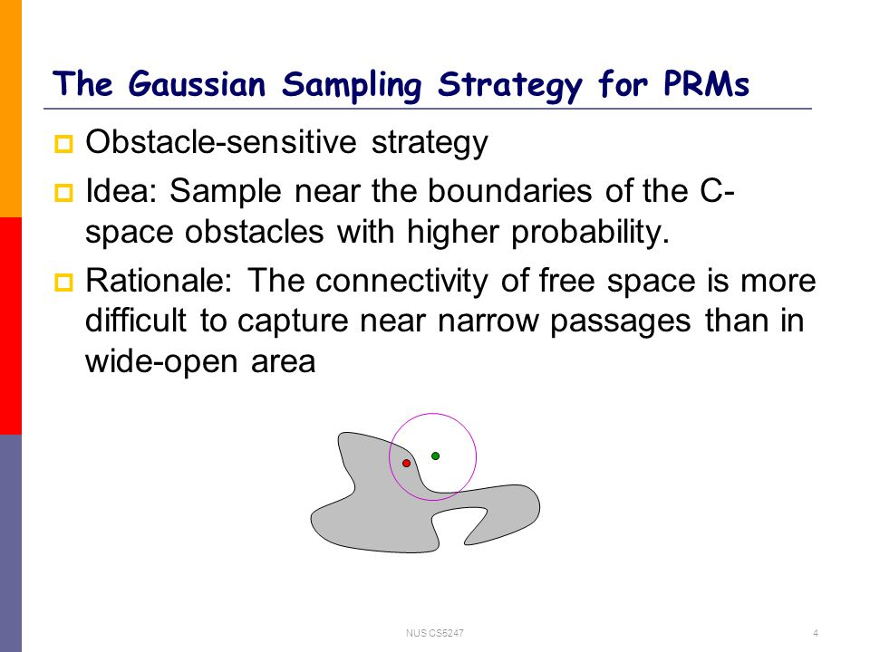 NUS CS52474 The Gaussian Sampling Strategy for PRMs  Obstacle-sensitive strategy  Idea: Sample near the boundaries of the C- space obstacles with higher probability.