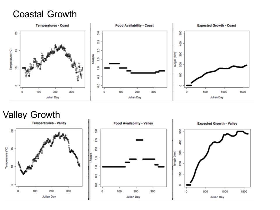 Coastal Growth Valley Growth