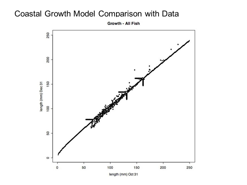 Coastal Growth Model Comparison with Data