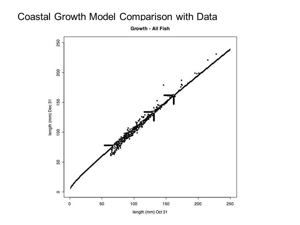 Coastal Growth Model Comparison with Data
