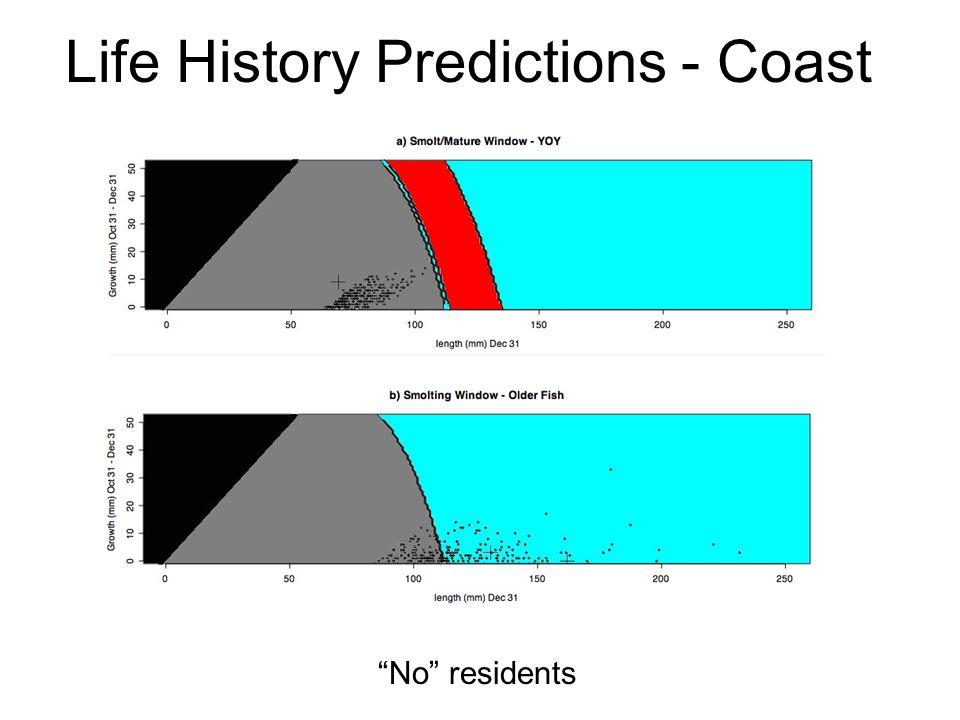 Life History Predictions - Coast No residents