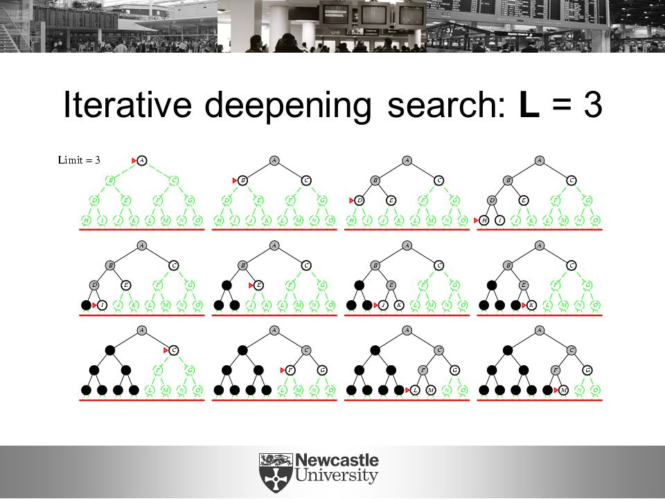 Iterative deepening search: L = 3