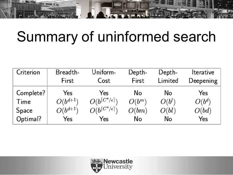 Summary of uninformed search