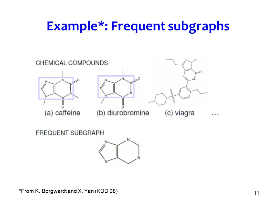 11 Example*: Frequent subgraphs *From K. Borgwardt and X. Yan (KDD'08)