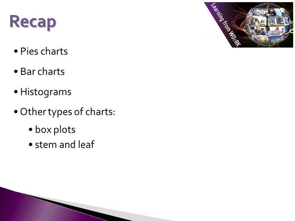 Pies charts Bar charts Histograms Other types of charts: box plots stem and leaf Recap