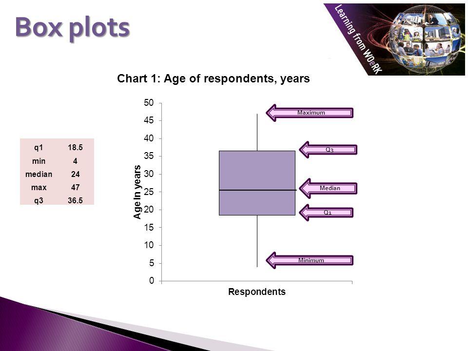 Box plots Chart 1: Age of respondents, years q118.5 min4 median24 max47 q336.5 Minimum Maximum Q3 Q1 Median