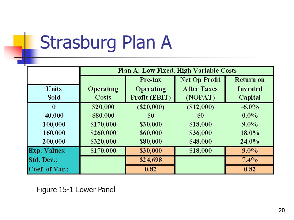 20 Strasburg Plan A Figure 15-1 Lower Panel