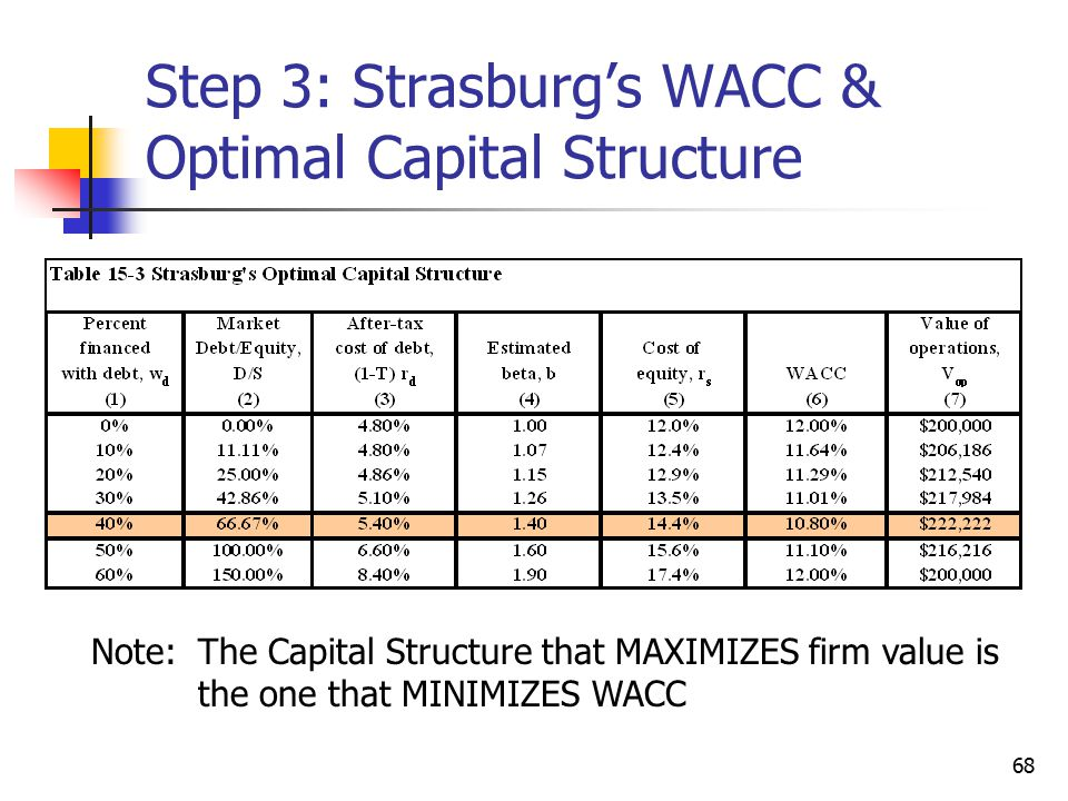 68 Step 3: Strasburg's WACC & Optimal Capital Structure Note: The Capital Structure that MAXIMIZES firm value is the one that MINIMIZES WACC