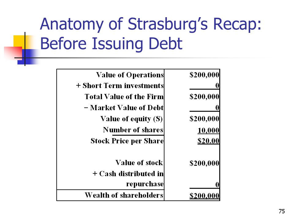 75 Anatomy of Strasburg's Recap: Before Issuing Debt