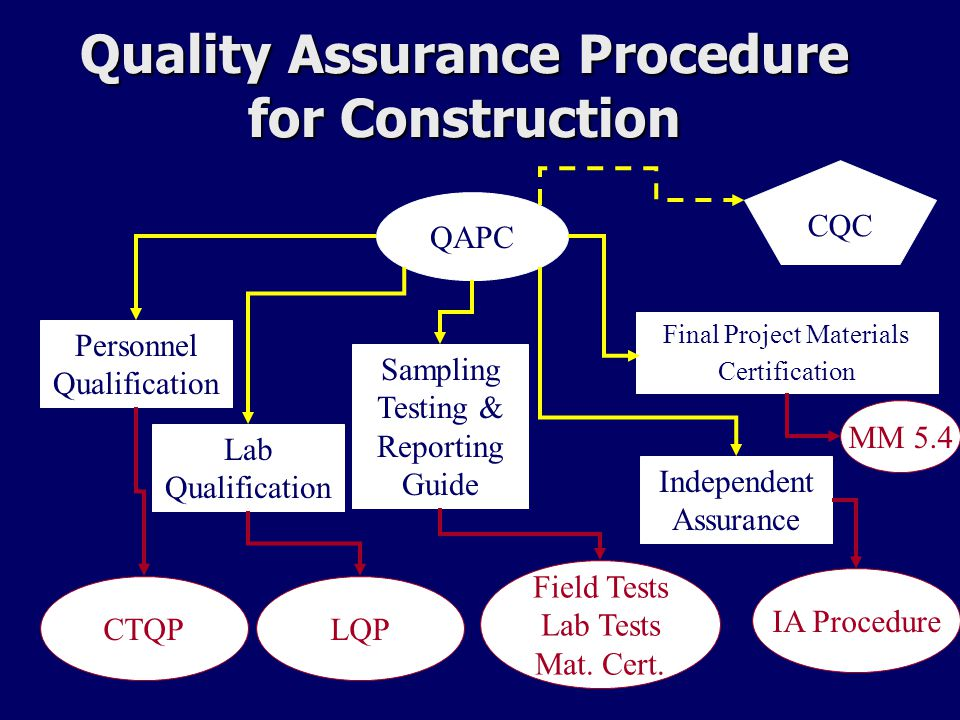 Quality Assurance Procedure for Construction QAPC Personnel Qualification Final Project Materials Certification Independent Assurance Sampling Testing & Reporting Guide Lab Qualification CQC CTQP LQP Field Tests Lab Tests Mat.
