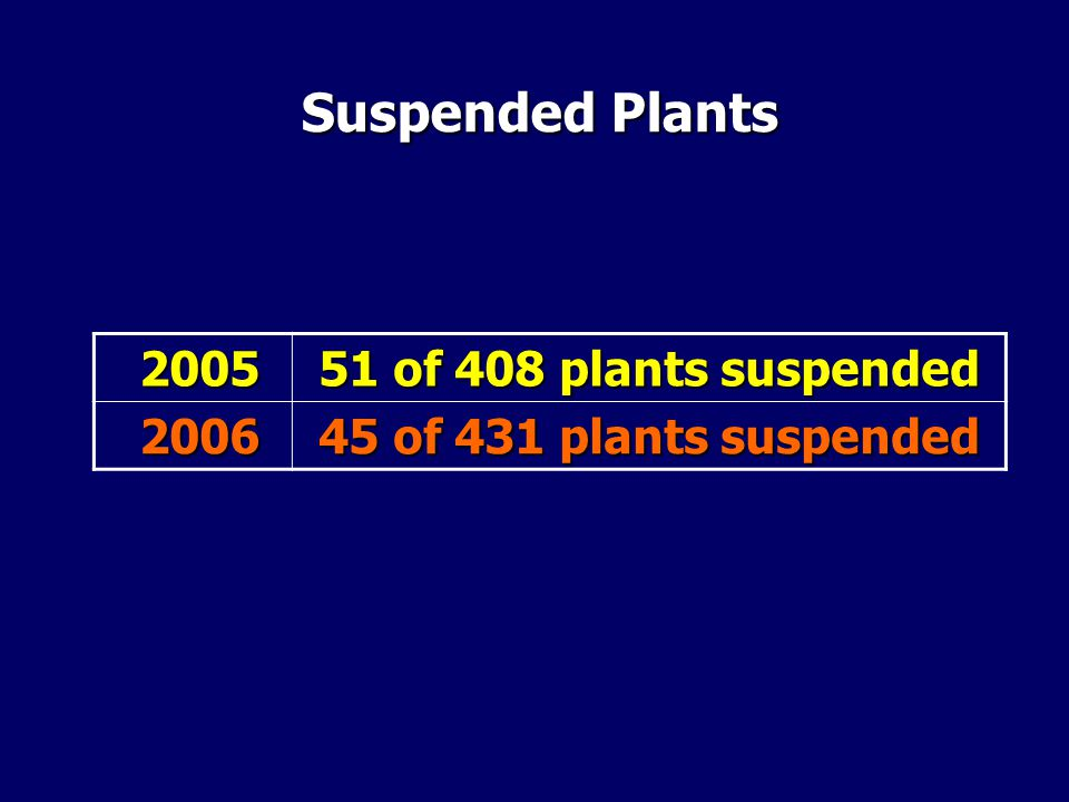 Suspended Plants 2005 2005 51 of 408 plants suspended 2006 2006 45 of 431 plants suspended