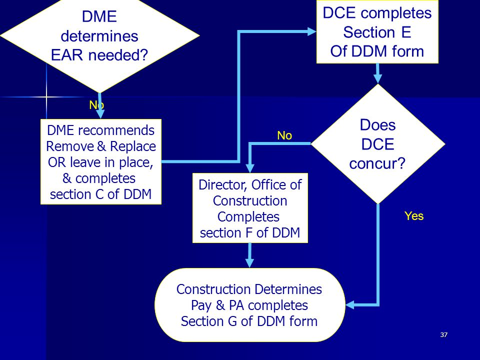37 DME determines EAR needed. Does DCE concur.