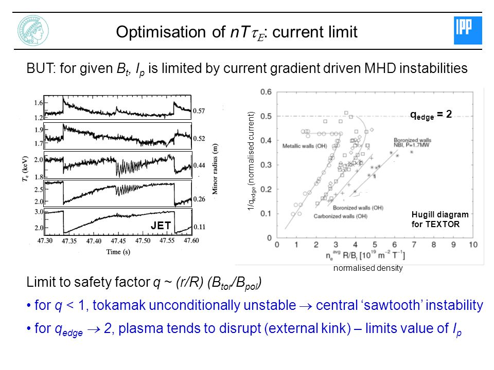BUT: for given B t, I p is limited by current gradient driven MHD instabilities Limit to safety factor q ~ (r/R) (B tor /B pol ) for q < 1, tokamak unconditionally unstable  central 'sawtooth' instability for q edge  2, plasma tends to disrupt (external kink) – limits value of I p Hugill diagram for TEXTOR JET q edge = 2 normalised density 1/q edge (normalised current) Optimisation of nT   : current limit