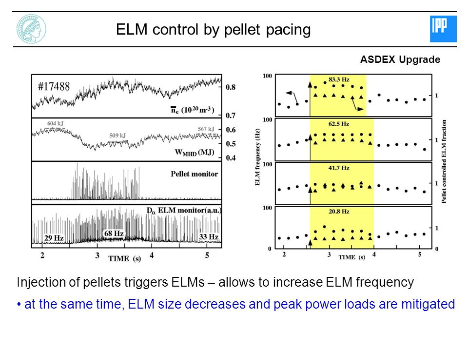 ELM control by pellet pacing Injection of pellets triggers ELMs – allows to increase ELM frequency at the same time, ELM size decreases and peak power loads are mitigated ASDEX Upgrade