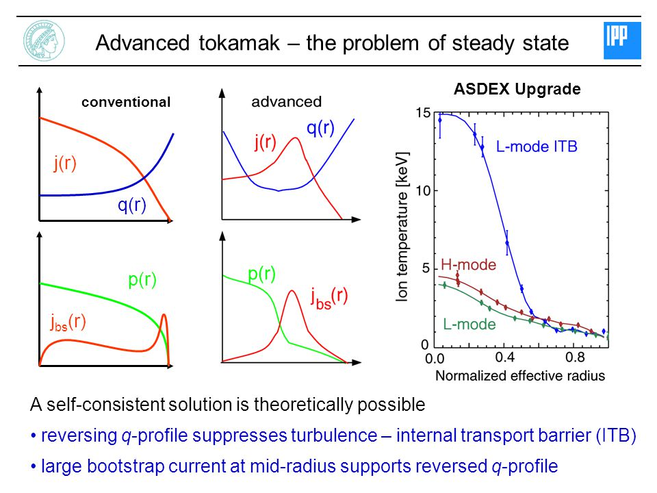 A self-consistent solution is theoretically possible reversing q-profile suppresses turbulence – internal transport barrier (ITB) large bootstrap current at mid-radius supports reversed q-profile Advanced tokamak – the problem of steady state conventional j(r) q(r) j bs (r) p(r) ASDEX Upgrade