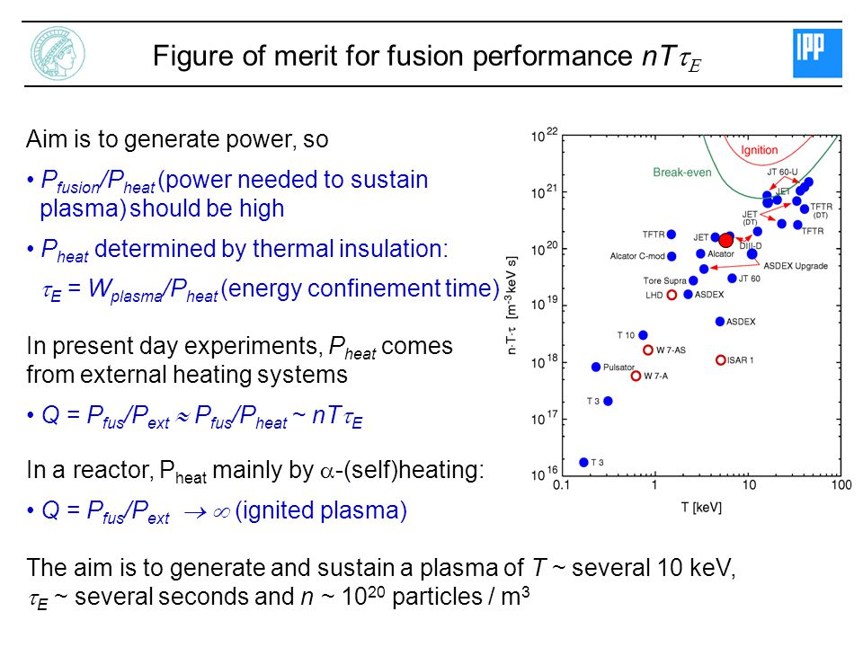 Aim is to generate power, so P fusion /P heat (power needed to sustain plasma) should be high P heat determined by thermal insulation:  E = W plasma /P heat (energy confinement time) In present day experiments, P heat comes from external heating systems Q = P fus /P ext  P fus /P heat ~ nT  E In a reactor, P heat mainly by  -(self)heating: Q = P fus /P ext   (ignited plasma) The aim is to generate and sustain a plasma of T ~ several 10 keV,  E ~ several seconds and n ~ 10 20 particles / m 3 Figure of merit for fusion performance nT  