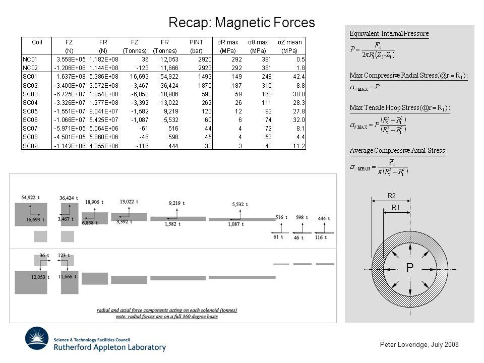 Peter Loveridge, July 2008 Recap: Magnetic Forces P R2 R1