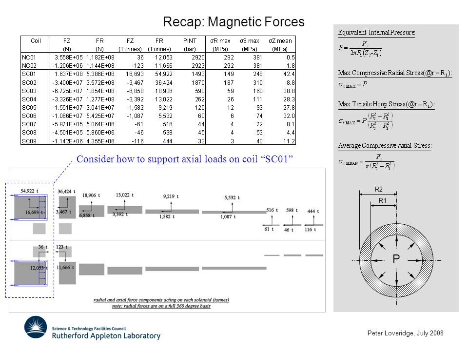 "Peter Loveridge, July 2008 Recap: Magnetic Forces P R2 R1 Consider how to support axial loads on coil ""SC01"""