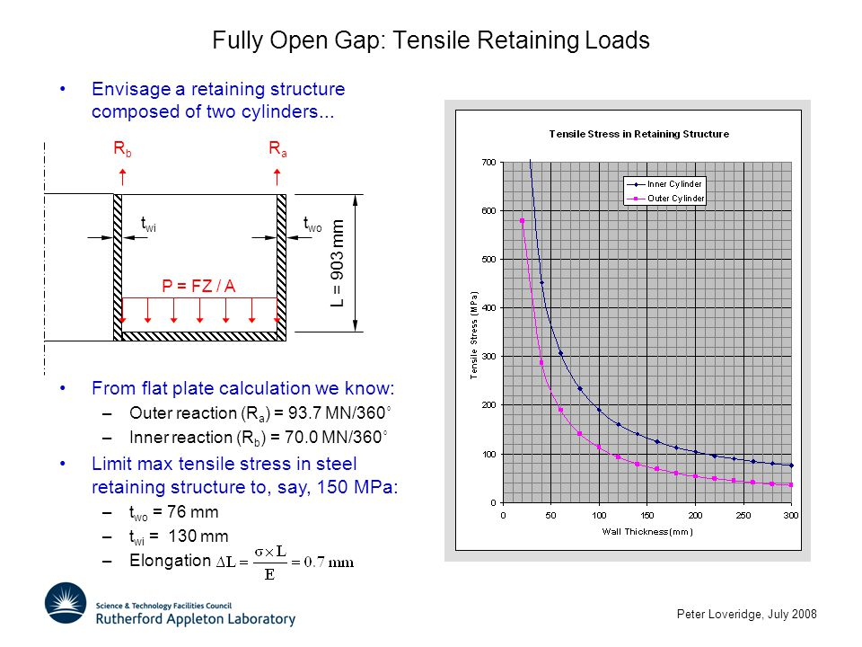 Peter Loveridge, July 2008 Fully Open Gap: Tensile Retaining Loads P = FZ / A RbRb RaRa t wo t wi L = 903 mm Envisage a retaining structure composed of two cylinders...