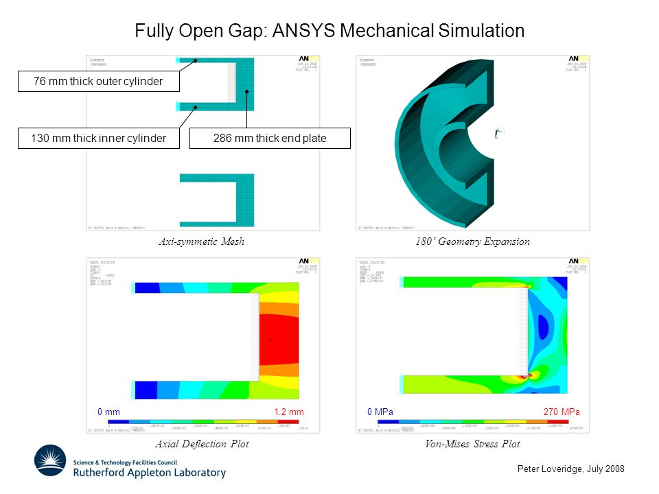 Peter Loveridge, July 2008 Fully Open Gap: ANSYS Mechanical Simulation 180˚ Geometry ExpansionAxial Deflection Plot 0 mm1.2 mm Von-Mises Stress Plot 0