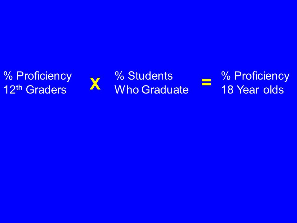 % Proficiency 12 th Graders % Students Who Graduate % Proficiency 18 Year olds X =