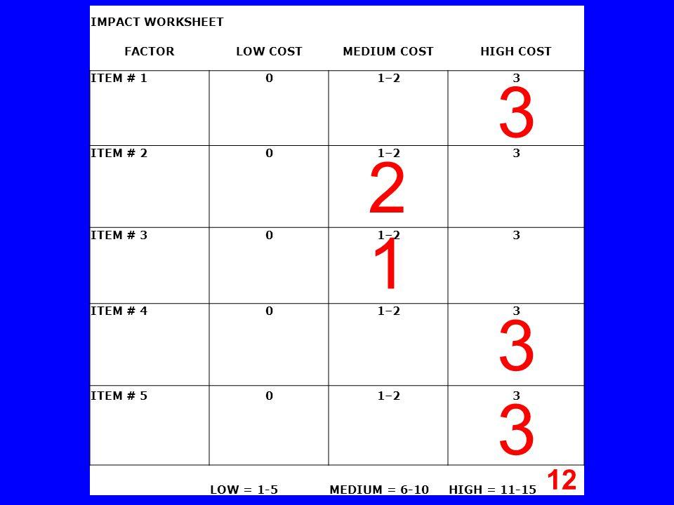 IMPACT WORKSHEET FACTORLOW COSTMEDIUM COSTHIGH COST ITEM # 101–23 ITEM # 201–23 ITEM # 301–23 ITEM # 401–23 ITEM # 501–23 LOW = 1-5MEDIUM = 6-10HIGH = 11-15 3 2 1 3 3 12