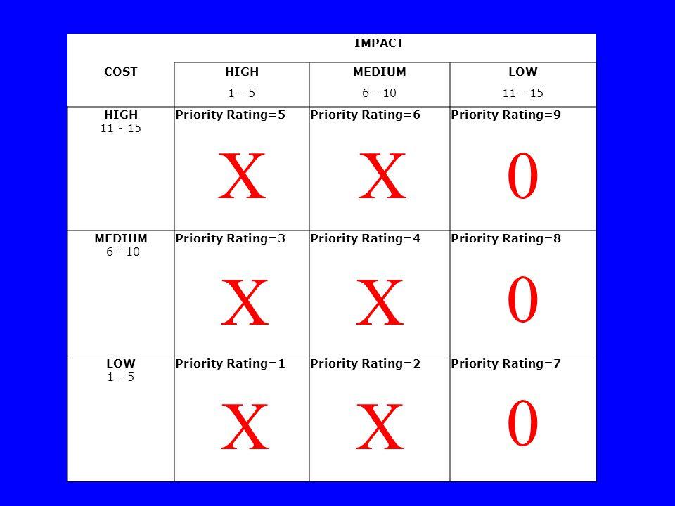 IMPACT COSTHIGHMEDIUMLOW 1 - 56 - 1011 - 15 HIGH 11 - 15 Priority Rating=5Priority Rating=6Priority Rating=9 MEDIUM 6 - 10 Priority Rating=3Priority Rating=4Priority Rating=8 LOW 1 - 5 Priority Rating=1Priority Rating=2Priority Rating=7 X X X X 0 0 0 XX