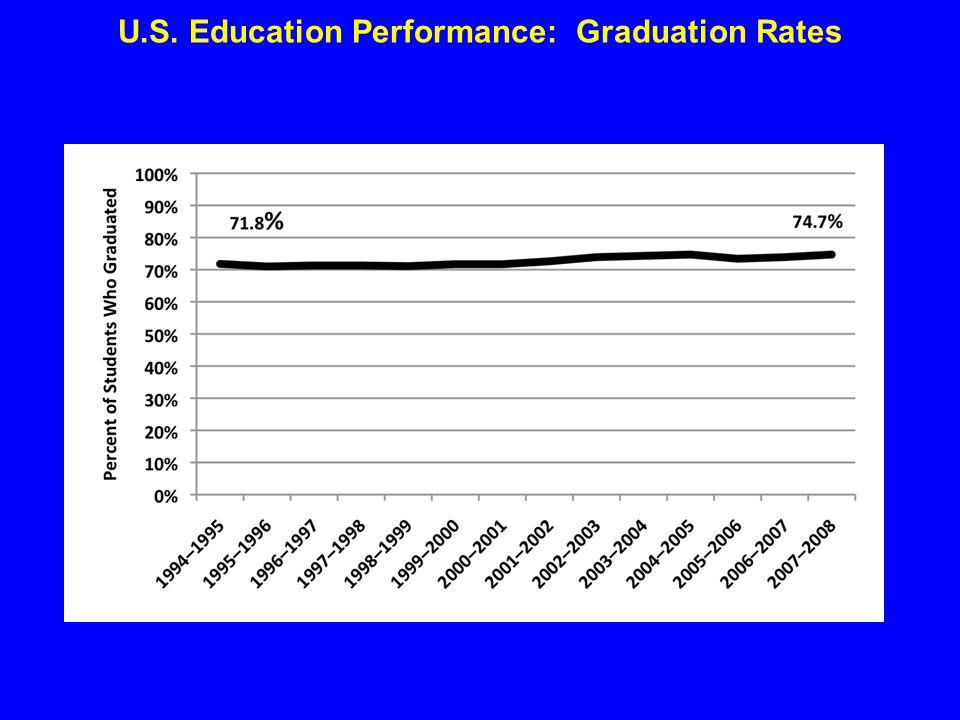 U.S. Education Performance: Graduation Rates